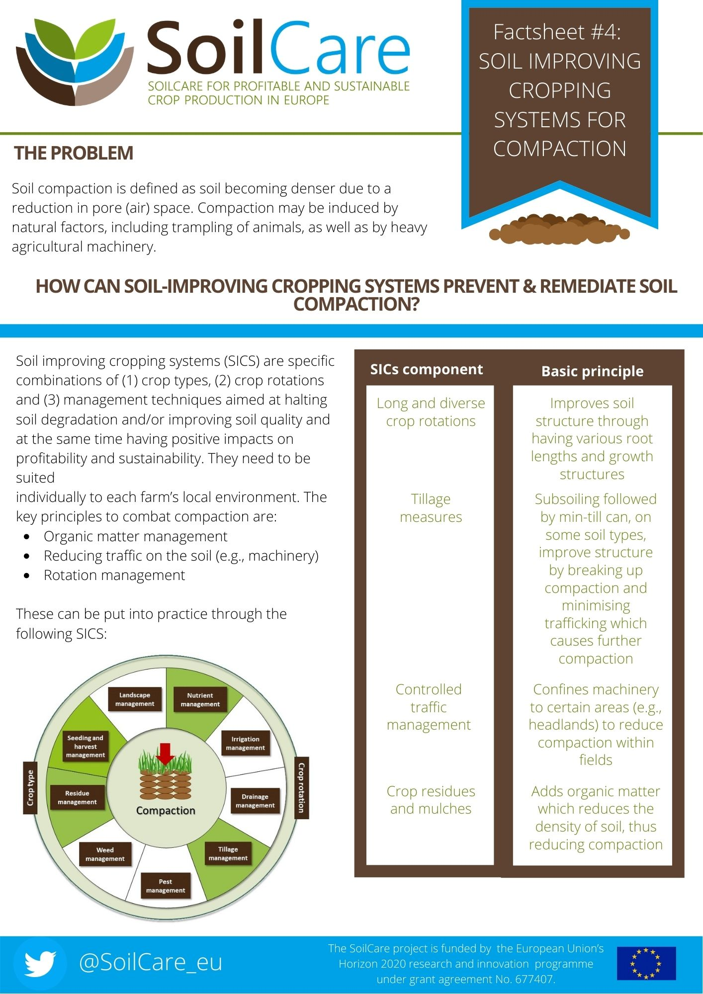 SoilCare compaction factsheet 2